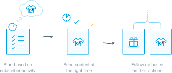 illustrated example of a journey email